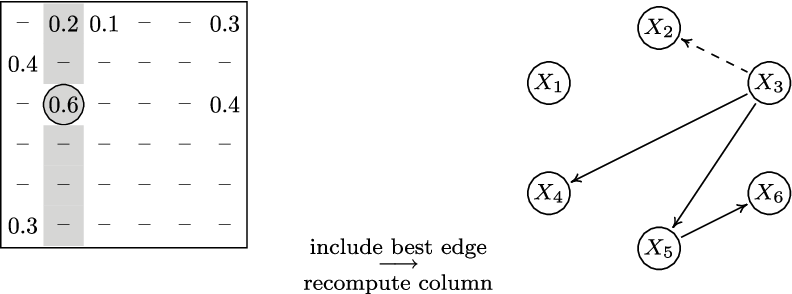 Figure 2 for CAM: Causal additive models, high-dimensional order search and penalized regression