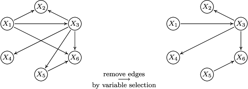 Figure 3 for CAM: Causal additive models, high-dimensional order search and penalized regression