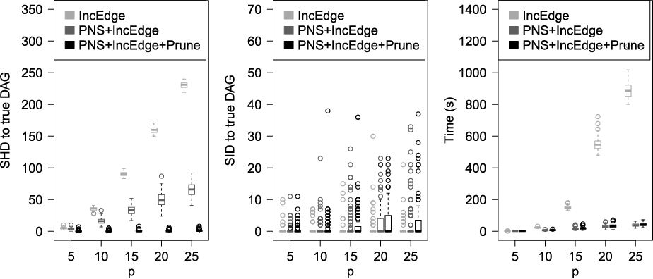 Figure 4 for CAM: Causal additive models, high-dimensional order search and penalized regression