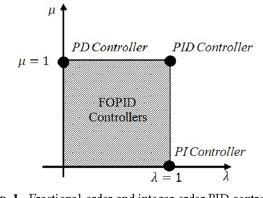 Multi-Objective Optimal Fuzzy Fractional-Order PID Controller Design