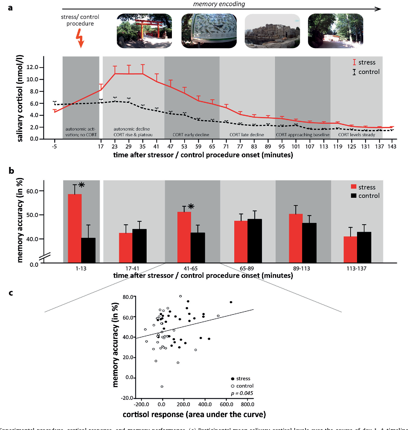 How Do Various Cortisol Levels Impact >> Figure 2 From Stress In The Zoo Tracking The Impact Of Stress On
