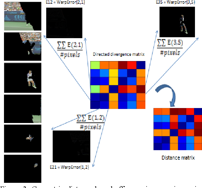 Figure 4 for Improving Streaming Video Segmentation with Early and Mid-Level Visual Processing