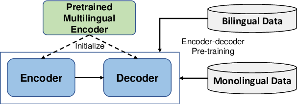Figure 1 for DeltaLM: Encoder-Decoder Pre-training for Language Generation and Translation by Augmenting Pretrained Multilingual Encoders