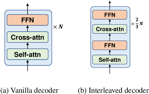 Figure 3 for DeltaLM: Encoder-Decoder Pre-training for Language Generation and Translation by Augmenting Pretrained Multilingual Encoders