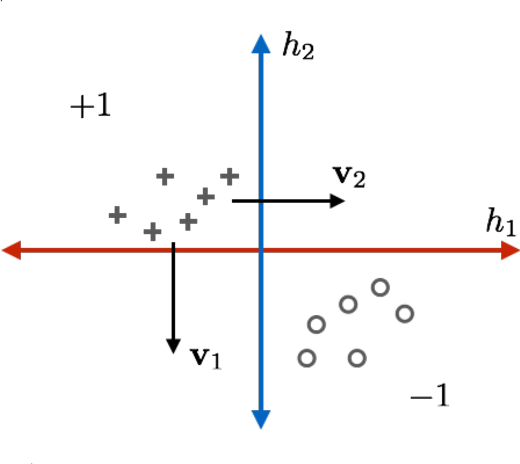 Figure 1 for A Geometric Perspective on the Transferability of Adversarial Directions