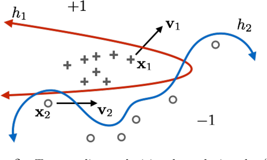 Figure 2 for A Geometric Perspective on the Transferability of Adversarial Directions