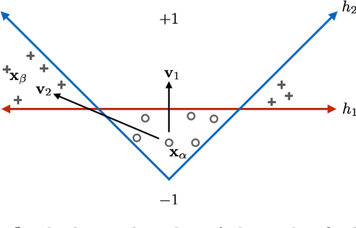 Figure 3 for A Geometric Perspective on the Transferability of Adversarial Directions