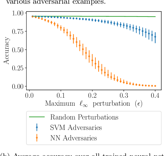 Figure 4 for A Geometric Perspective on the Transferability of Adversarial Directions