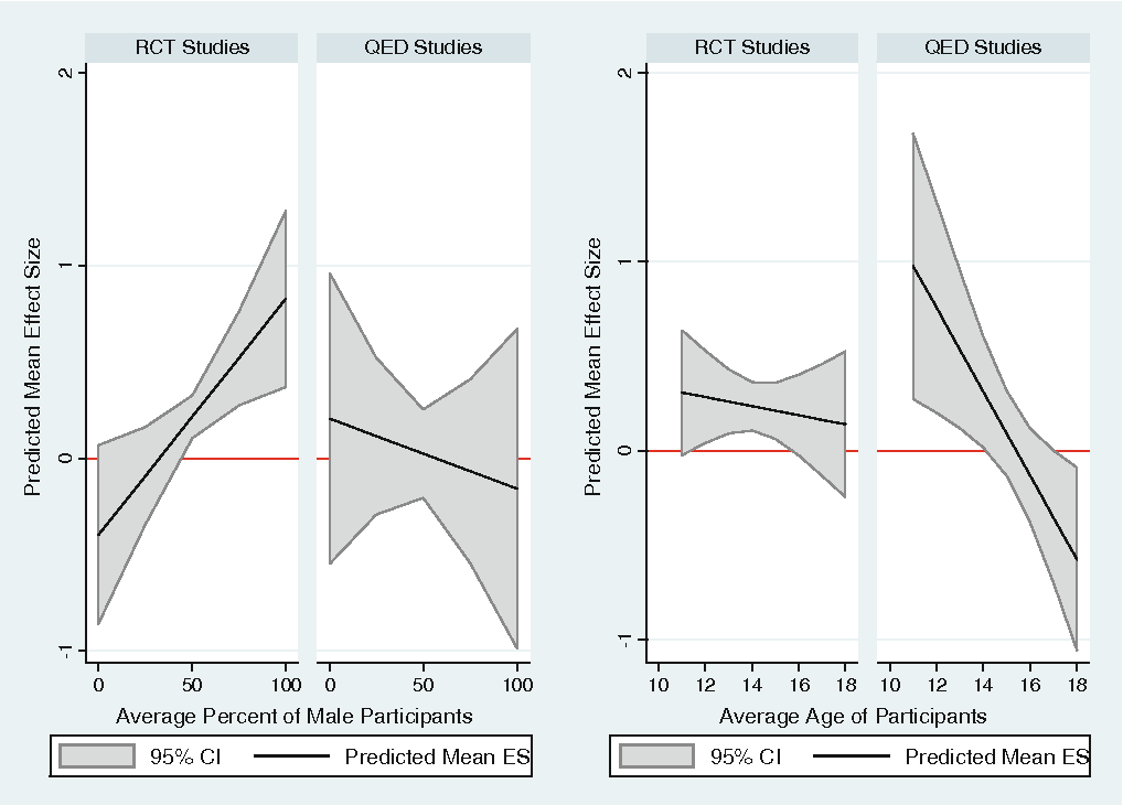 Fig. 1 Predicted mean effect sizes and 95 % confidence intervals across gender and age compositions of the intervention sample, by type of study design