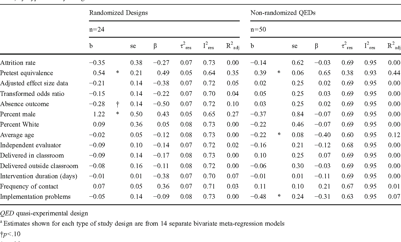 Table 2 Coefficients, Standard Errors, and Residual Heterogeneity Statistics from Bivariate Meta-Regression Models Predicting Posttest Effect Sizes, by Type of Study Design