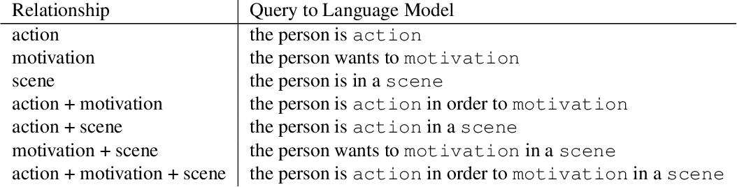 Figure 2 for Predicting Motivations of Actions by Leveraging Text