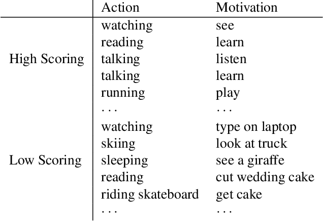 Figure 4 for Predicting Motivations of Actions by Leveraging Text