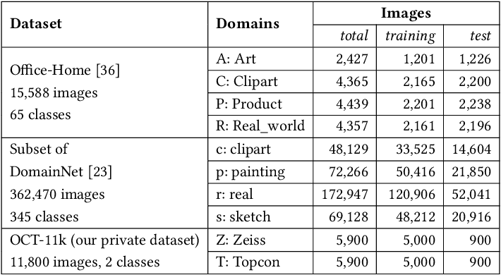 Figure 2 for Unsupervised Domain Expansion for Visual Categorization