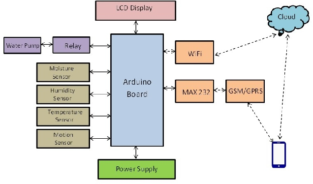 Figure 1 from IOT Based Smart Agriculture System - Semantic Scholar
