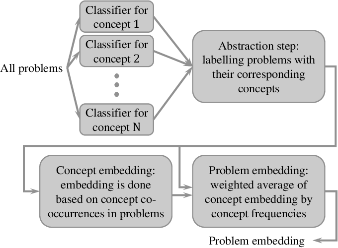 Figure 1 for Prob2Vec: Mathematical Semantic Embedding for Problem Retrieval in Adaptive Tutoring