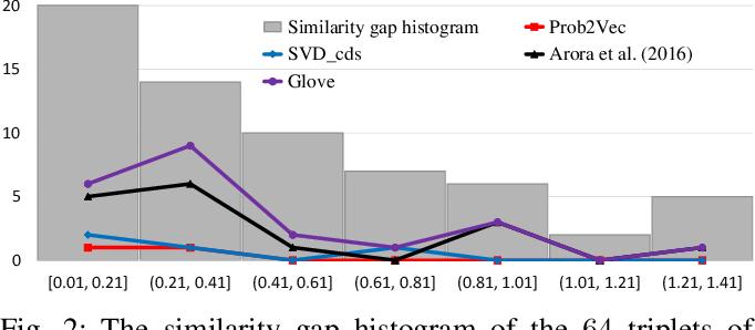 Figure 2 for Prob2Vec: Mathematical Semantic Embedding for Problem Retrieval in Adaptive Tutoring