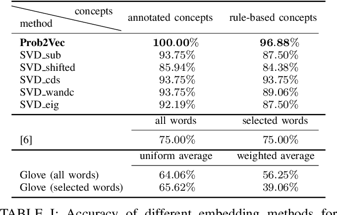 Figure 3 for Prob2Vec: Mathematical Semantic Embedding for Problem Retrieval in Adaptive Tutoring