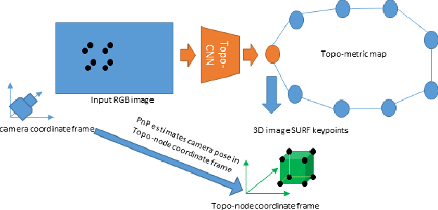 Figure 1 for Deep-Geometric 6 DoF Localization from a Single Image in Topo-metric Maps