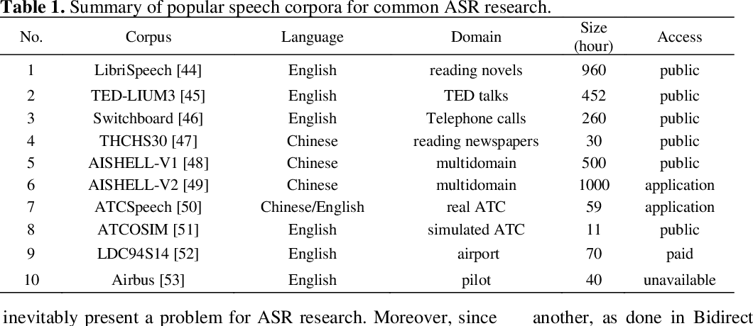 Figure 1 for Improving speech recognition models with small samples for air traffic control systems