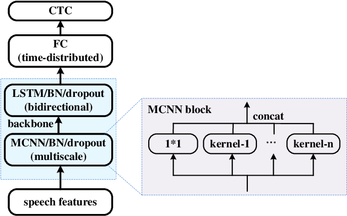 Figure 3 for Improving speech recognition models with small samples for air traffic control systems
