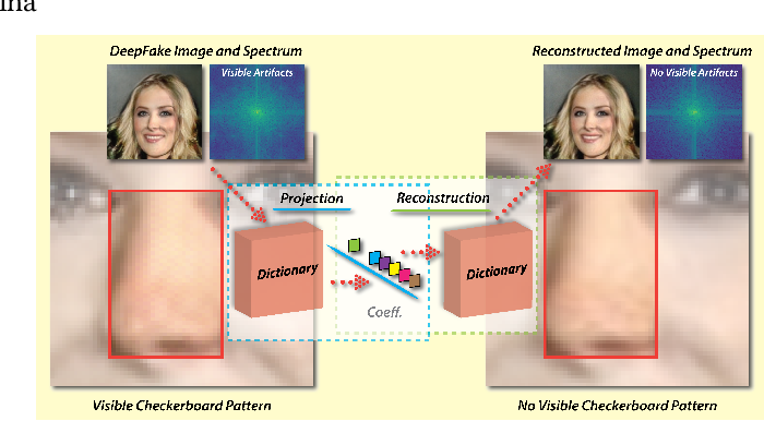 Figure 1 for FakePolisher: Making DeepFakes More Detection-Evasive by Shallow Reconstruction
