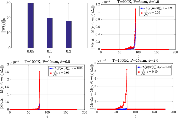 Figure 1 for A Data-Driven Sparse-Learning Approach to Model Reduction in Chemical Reaction Networks