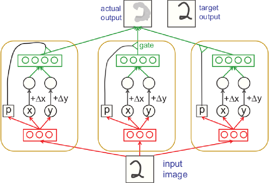 Figure 3 for Knowledge as Invariance -- History and Perspectives of Knowledge-augmented Machine Learning