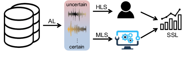 Figure 1 for Efficient Active Learning for Automatic Speech Recognition via Augmented Consistency Regularization
