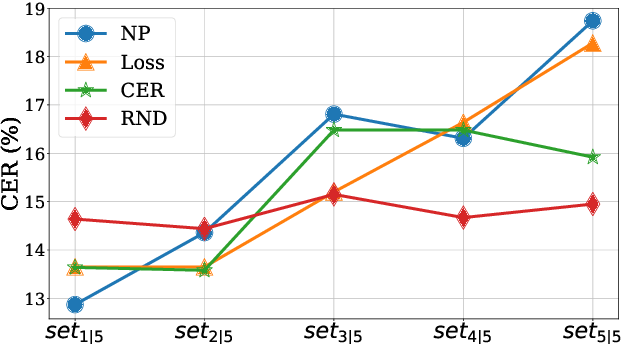 Figure 3 for Efficient Active Learning for Automatic Speech Recognition via Augmented Consistency Regularization