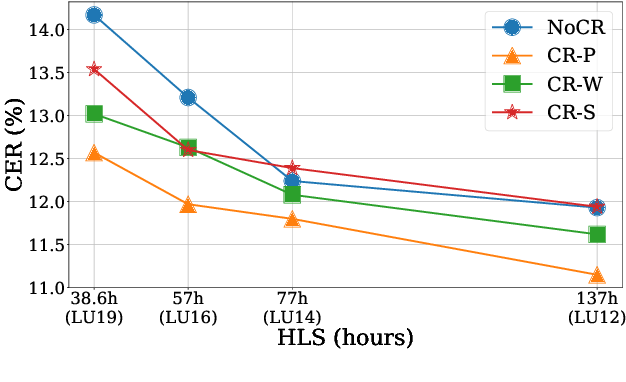 Figure 4 for Efficient Active Learning for Automatic Speech Recognition via Augmented Consistency Regularization