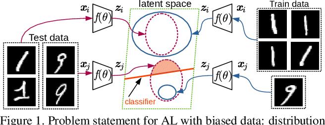 Figure 1 for Deep Active Learning for Biased Datasets via Fisher Kernel Self-Supervision
