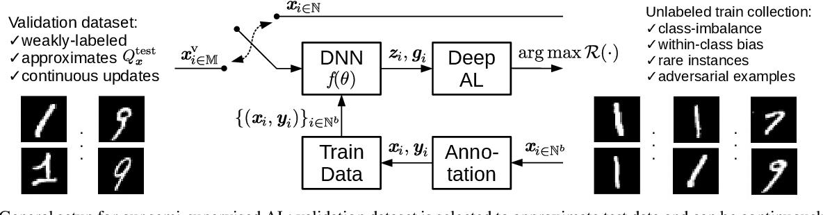 Figure 3 for Deep Active Learning for Biased Datasets via Fisher Kernel Self-Supervision