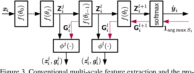 Figure 4 for Deep Active Learning for Biased Datasets via Fisher Kernel Self-Supervision