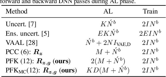 Figure 2 for Deep Active Learning for Biased Datasets via Fisher Kernel Self-Supervision