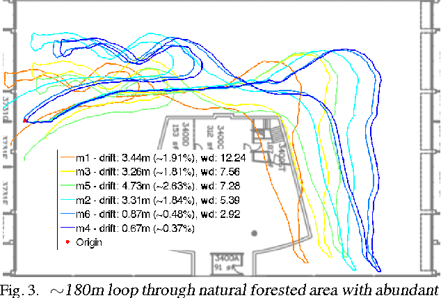 Figure 3 for Robust Inference for Visual-Inertial Sensor Fusion