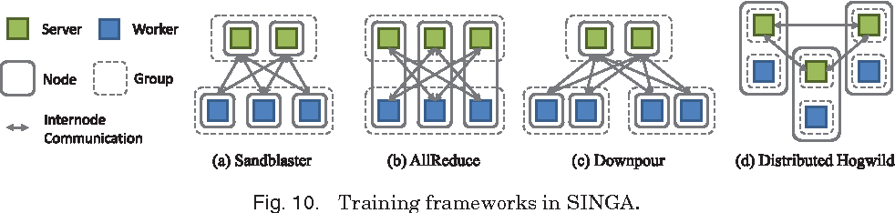 Figure 2 for Deep Learning At Scale and At Ease