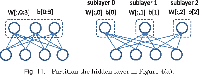 Figure 3 for Deep Learning At Scale and At Ease