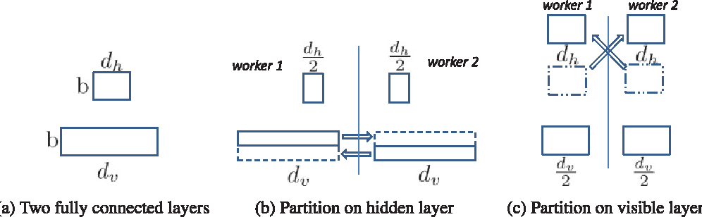 Figure 4 for Deep Learning At Scale and At Ease
