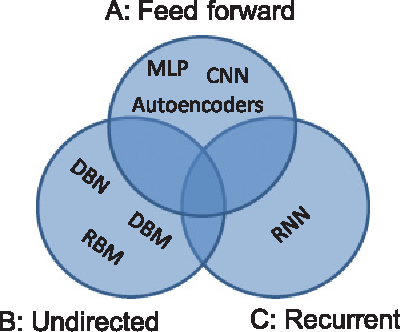 Figure 1 for Deep Learning At Scale and At Ease