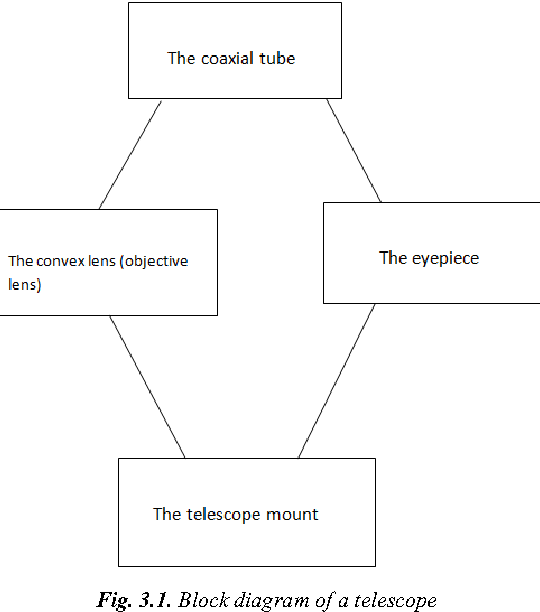 figure 3 1
