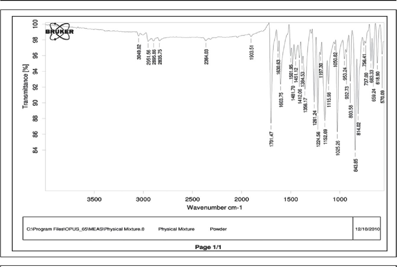 Figure 2: In Vitro Drug Release Study of F1 to F6