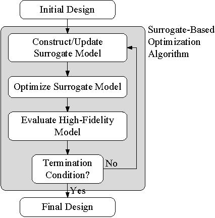 surrogate based modeling and optimization koziel slawomir leifsson leifur