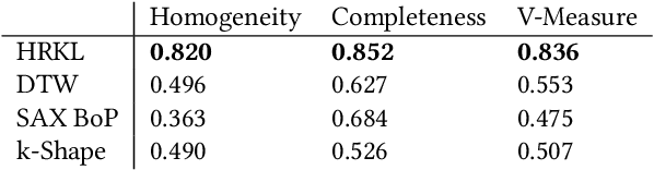 Figure 2 for Heterogeneous Relational Kernel Learning