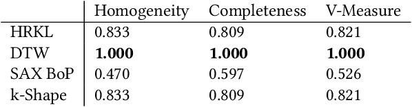 Figure 4 for Heterogeneous Relational Kernel Learning