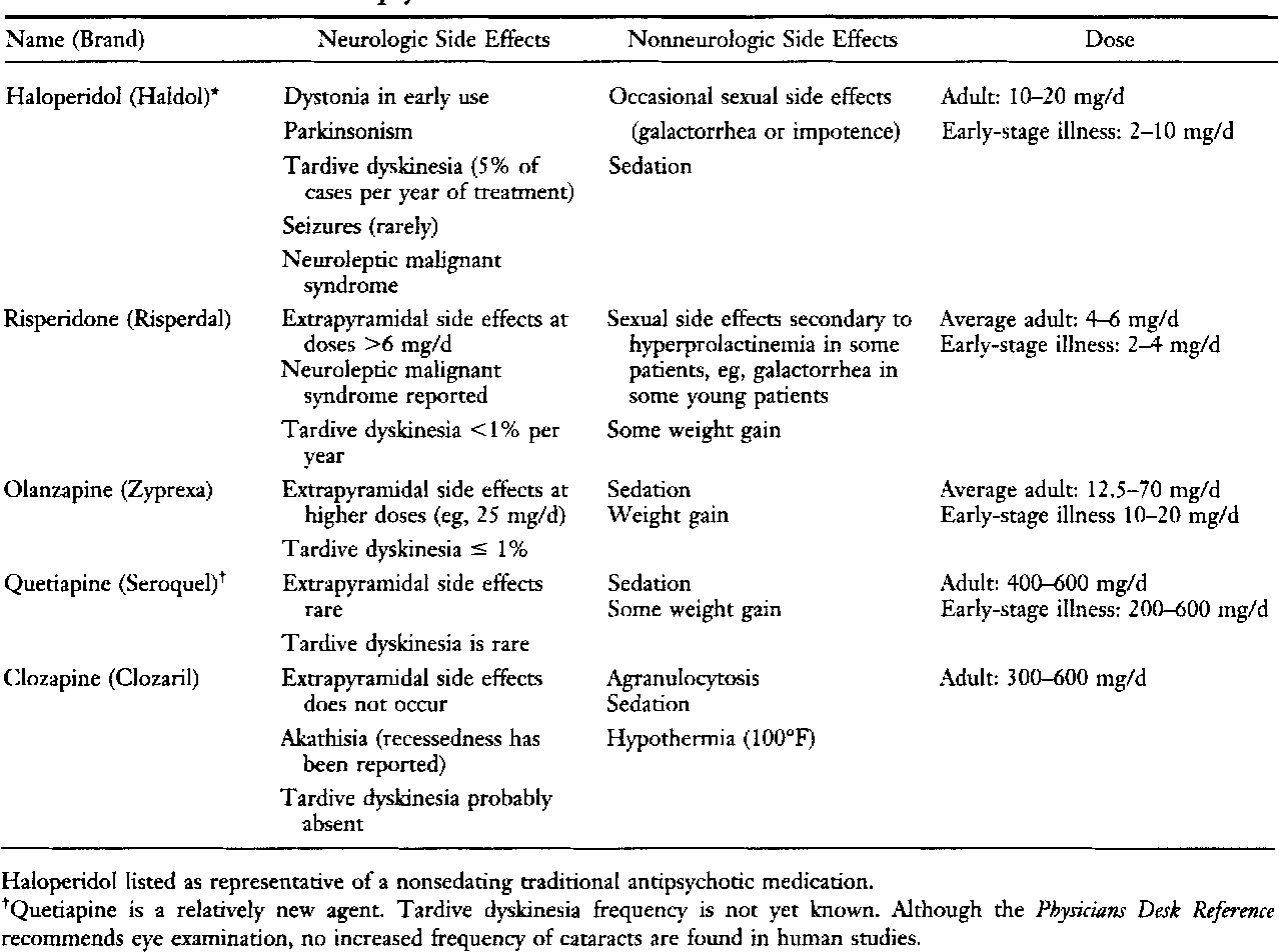 First Psychotic Episode Why Early >> Table 2 From First Episode Psychosis A Clinical Approach