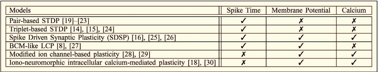 Table 1 Synaptic Plasticity Models Already Implemented in VLSI