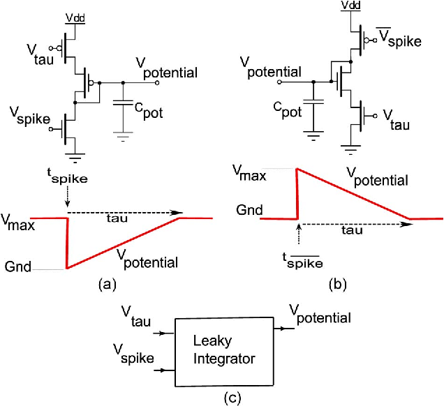 Fig. 4. Leaky integrator circuit for producing required decay dynamics with adjustable time constants. (a) Leaky integrator for driving a PMOS transistor. (b) Leaky integrator for driving an NMOS transistor. (c) Leaky integrator module symbol.