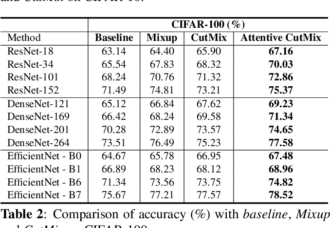 Figure 4 for Attentive CutMix: An Enhanced Data Augmentation Approach for Deep Learning Based Image Classification