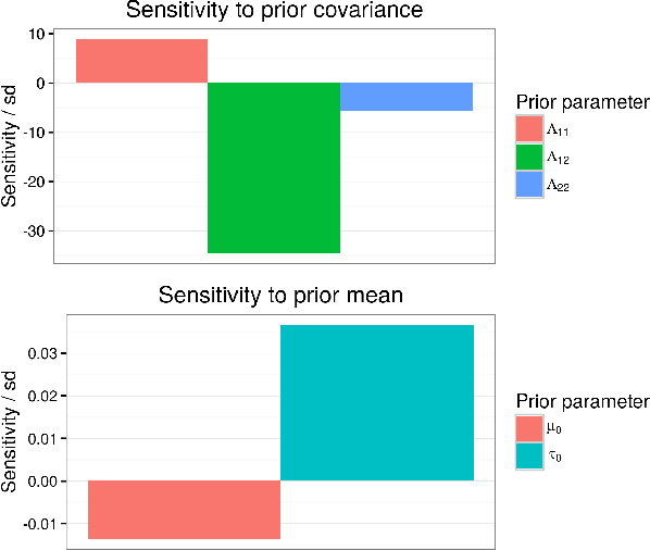 Figure 4 for Fast robustness quantification with variational Bayes