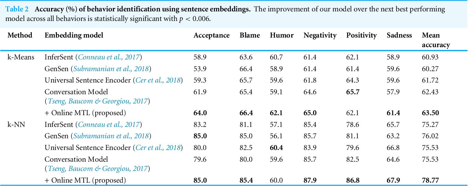 Figure 3 for Unsupervised Online Multitask Learning of Behavioral Sentence Embeddings